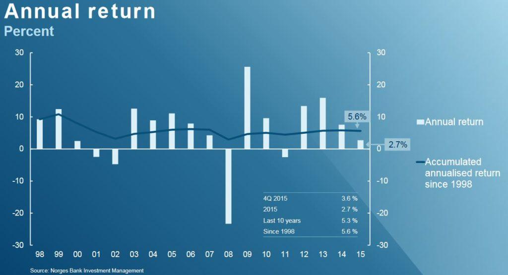annual-return-norwegian-oil-fund