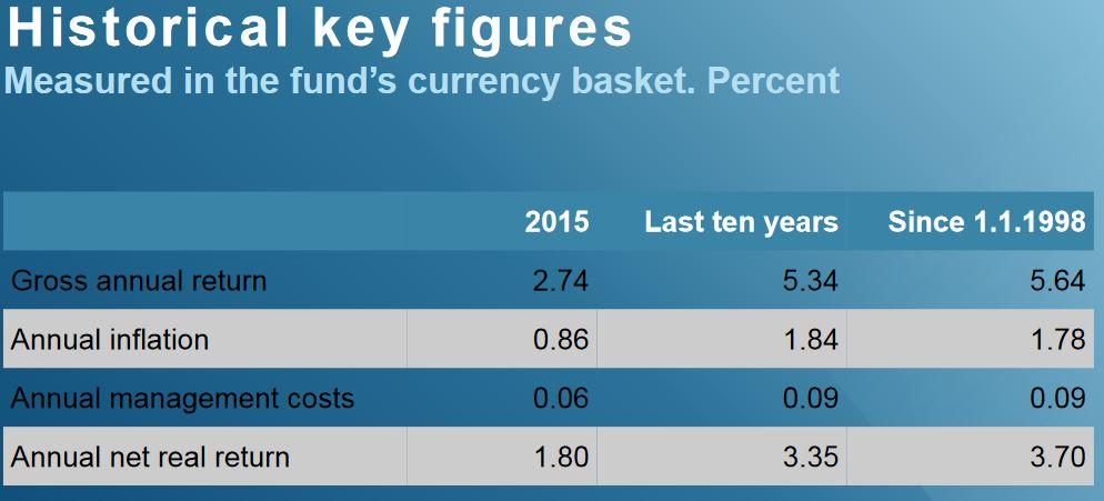 historical-key-figures-norwegian-oil-fund