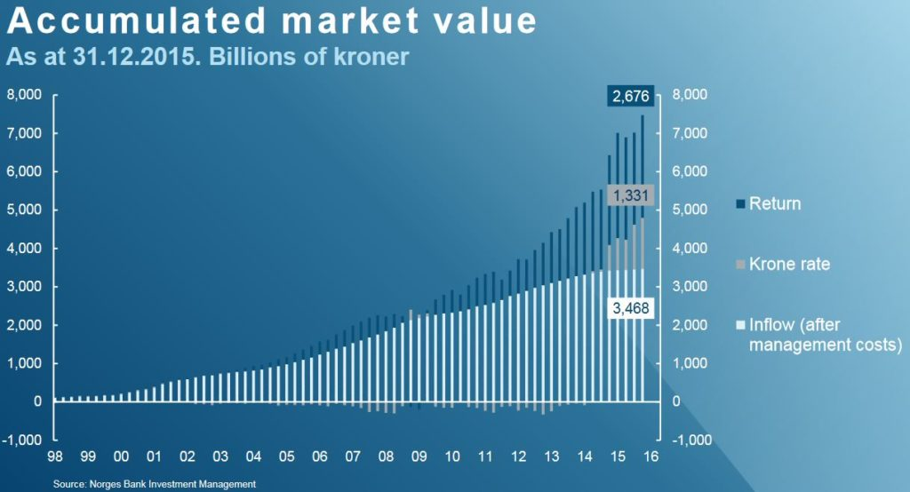 accumulated-market-value-norwegian-oil-fund