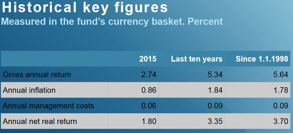 historical-key-figures-norwegian-oil-fund
